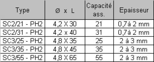 VIS AUTOPERCEUSE TF4.8X35 4.8X35 SC3/25 PH2 ZN